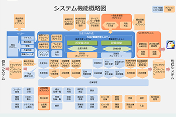 04. 产品规格及物联网物流系统的技术确认